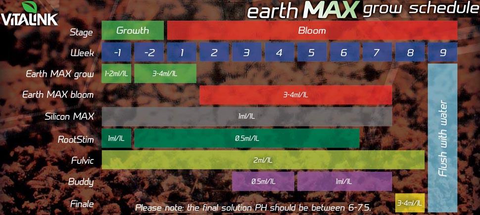 Vitalink Soil Chart