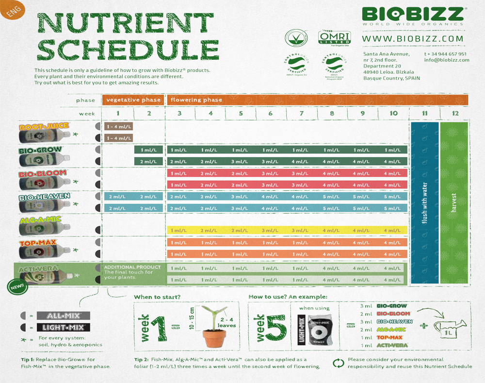 Biobizz Chart
