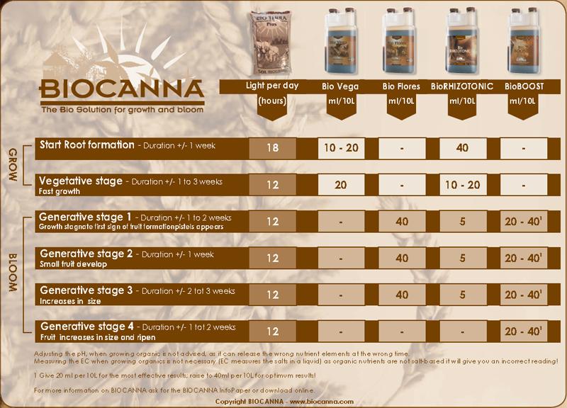 biocanna feeding chart