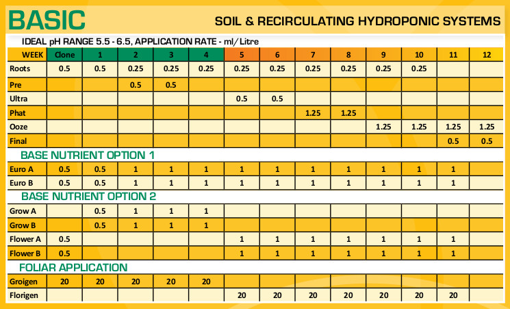 bloom feeding chart basic soil