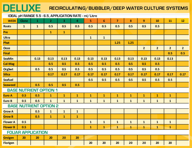 bloom feeding chart deluxe hydro