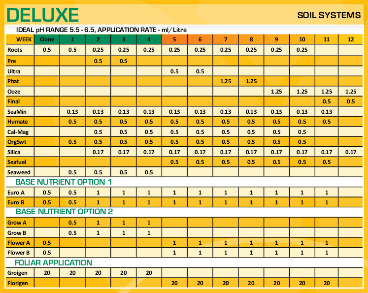 bloom feeding chart deluxe soil