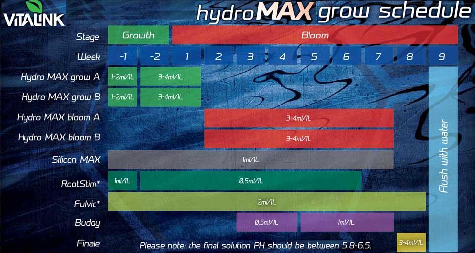 Vitalink Hydroponics chart